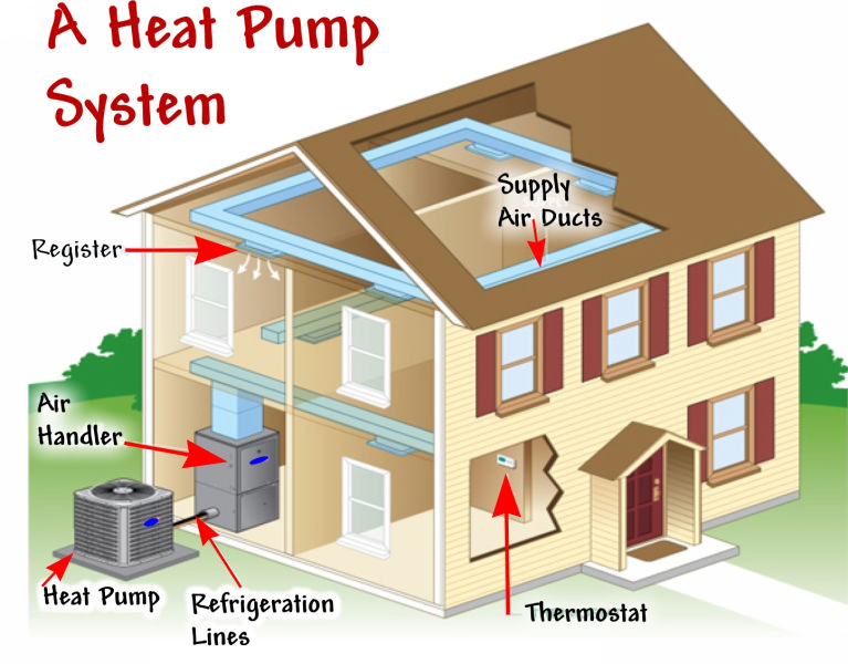 Carrier Heat pump systems