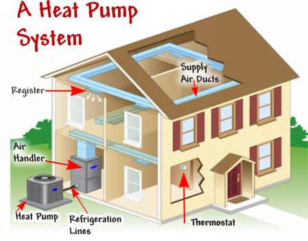 Faq About The Electric Heat Pump
